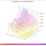 Spektrogram (Waterfall)